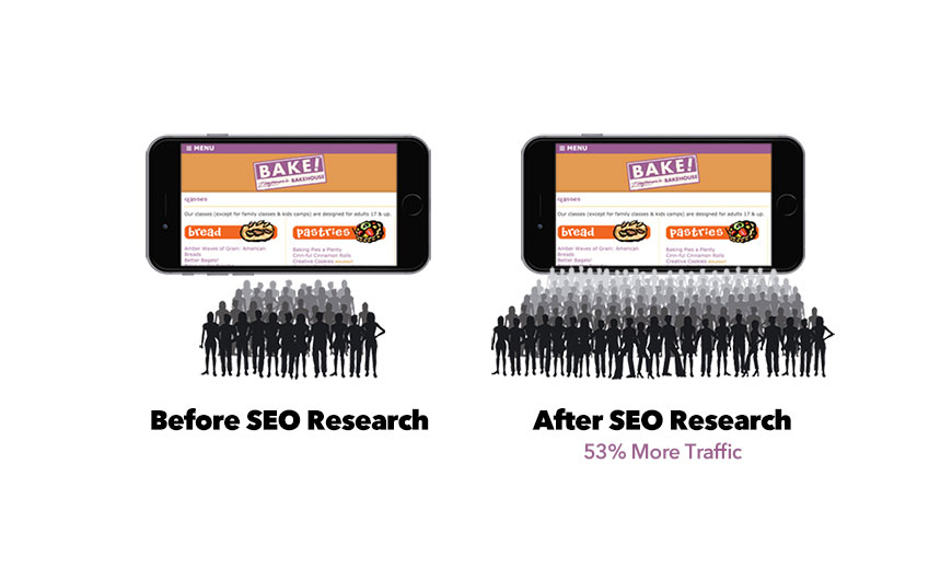 SEO Keyword Research Results, Zingerman's Baking Classes, ClickGetter.com, Click Getter